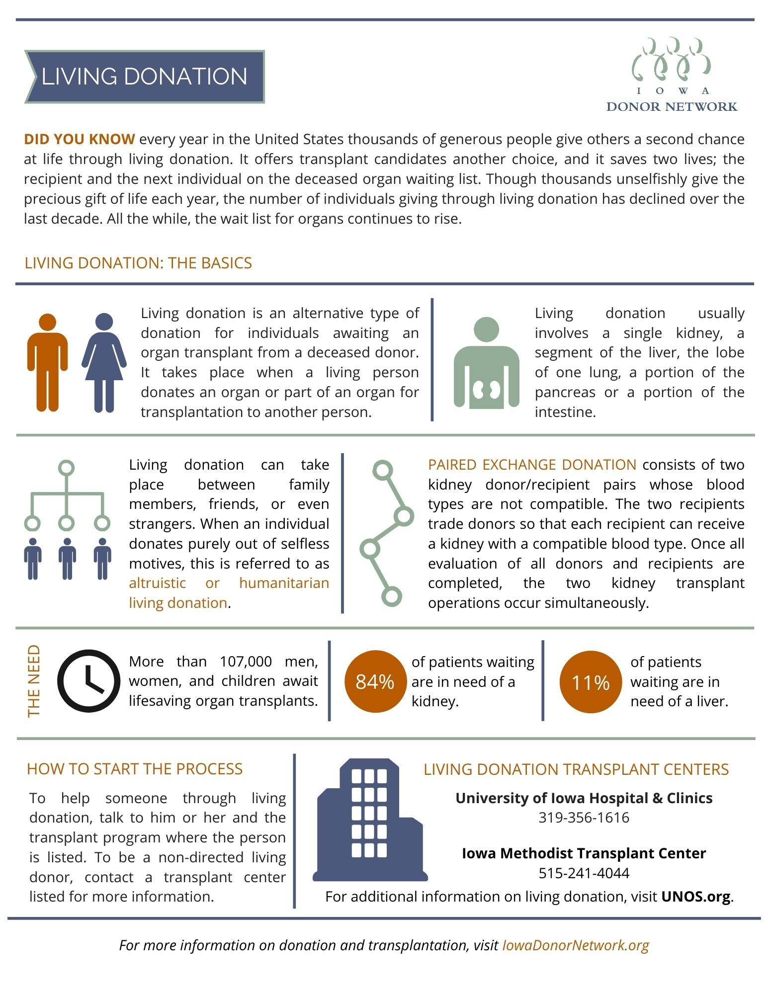 Living Donation Infographic